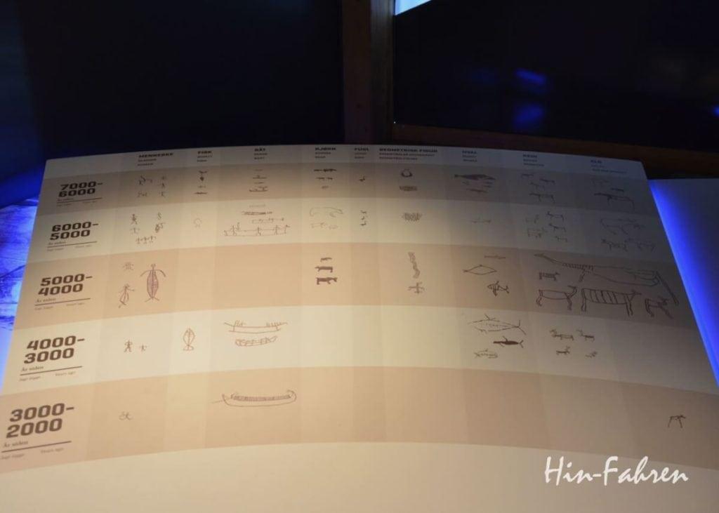 Wohnmobiltour Norwegen: Zeittafel zu den Felsritzungen Alta im Museum